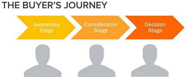 buyer journey marketing