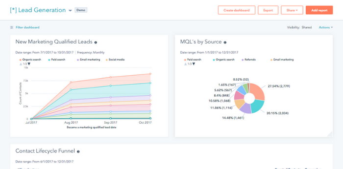 Analytics Hubspot