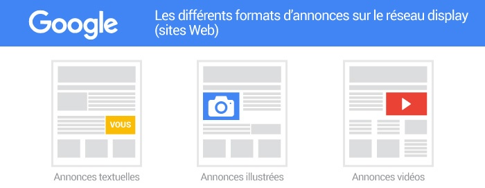 Annonces illustrées Réseau display Google AdWords