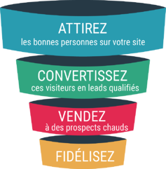funnel inbound marketing-1