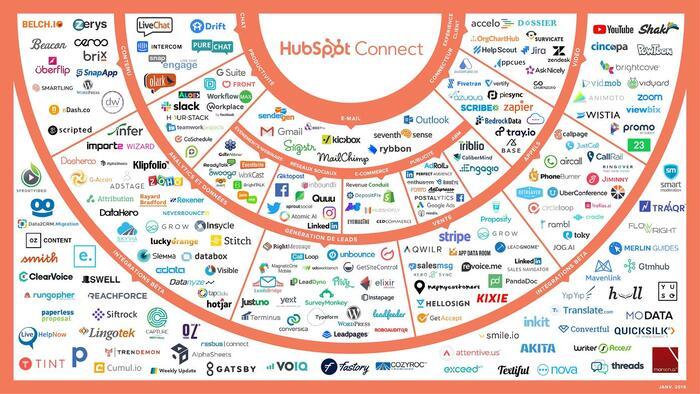 les intégrations Hubspot (1)