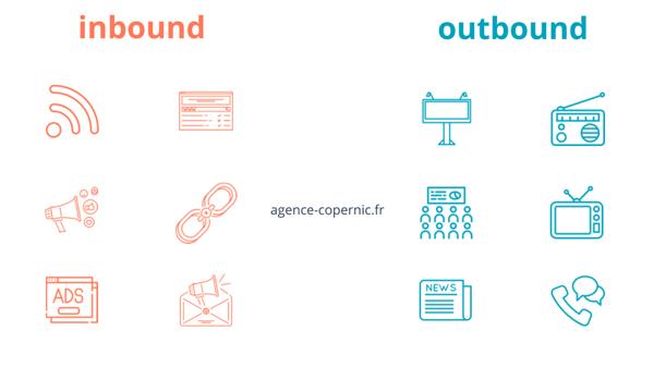 outbound marketing et inbound marketing