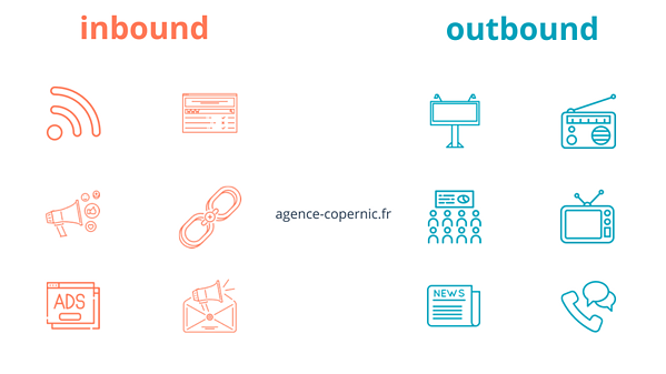 outbound marketing et inbound marketing