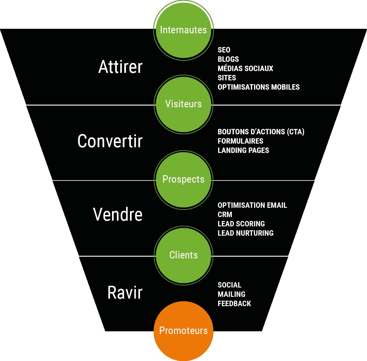 COPERNIC-schema-conversion.png