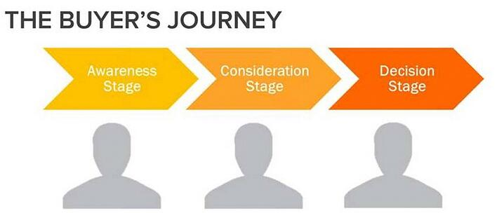 buyers journey.jpg
