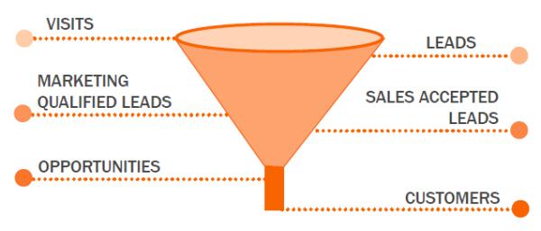 funnel inbound marketing