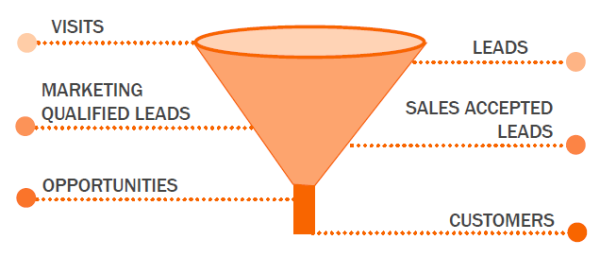 lifecycle stage inbound marketing.png