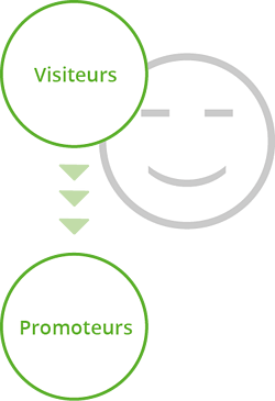 Promoteurs Inbound Marketing