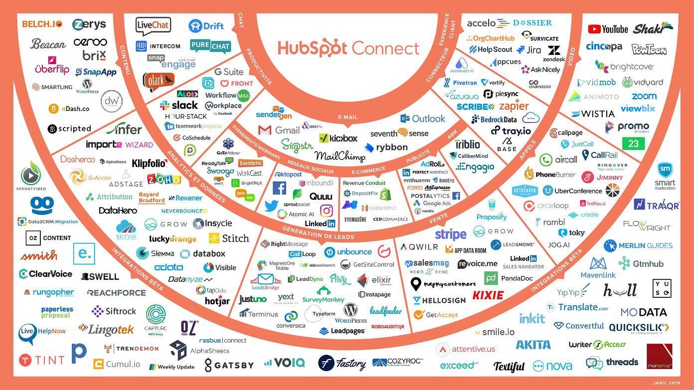 les intégrations Hubspot